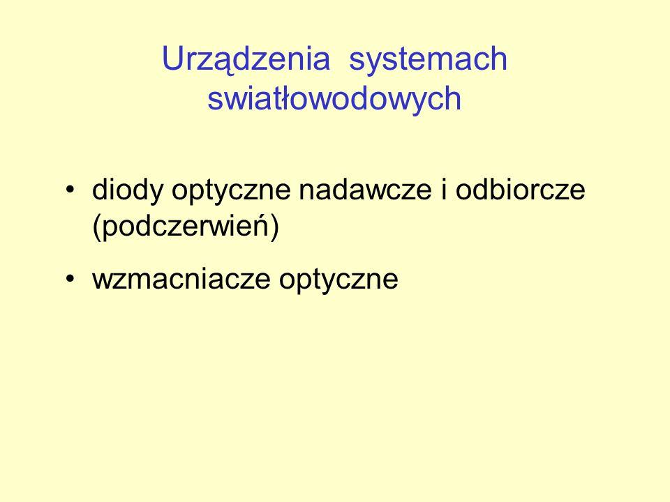 Urządzenia systemach swiatłowodowych