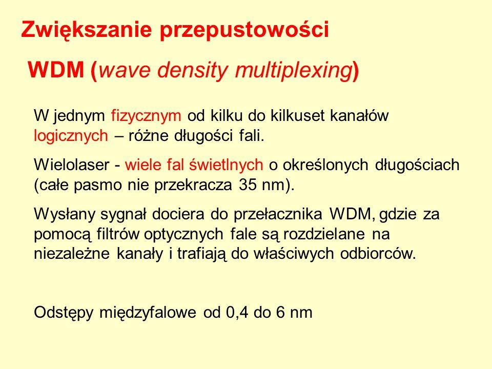 Zwiększanie przepustowości WDM (wave density multiplexing)