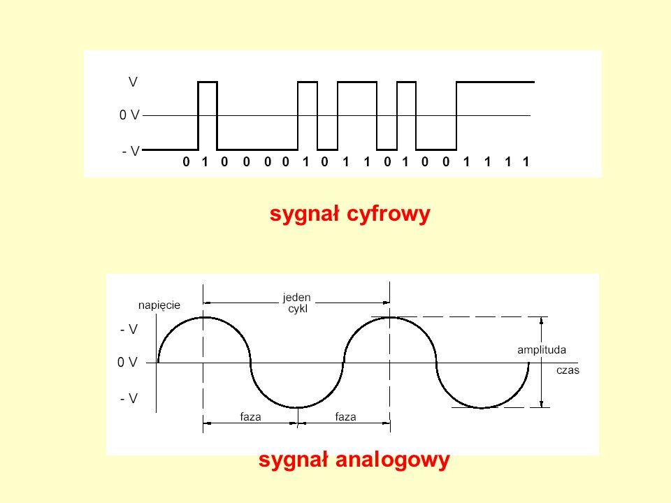 sygnał cyfrowy sygnał analogowy