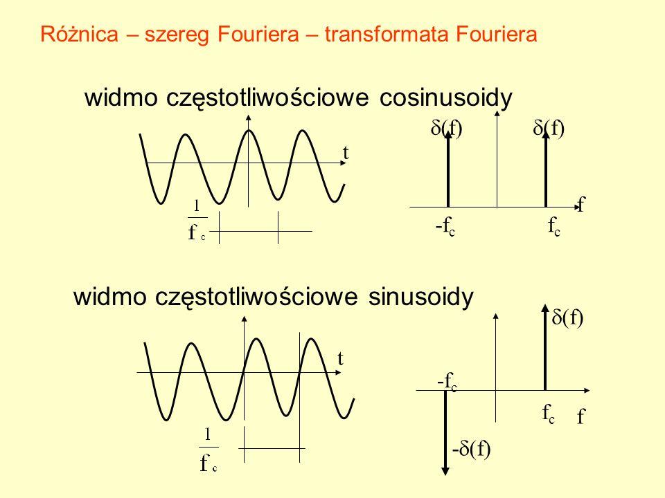 widmo częstotliwościowe cosinusoidy