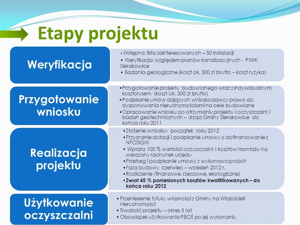 Przygotowanie wniosku Użytkowanie oczyszczalni