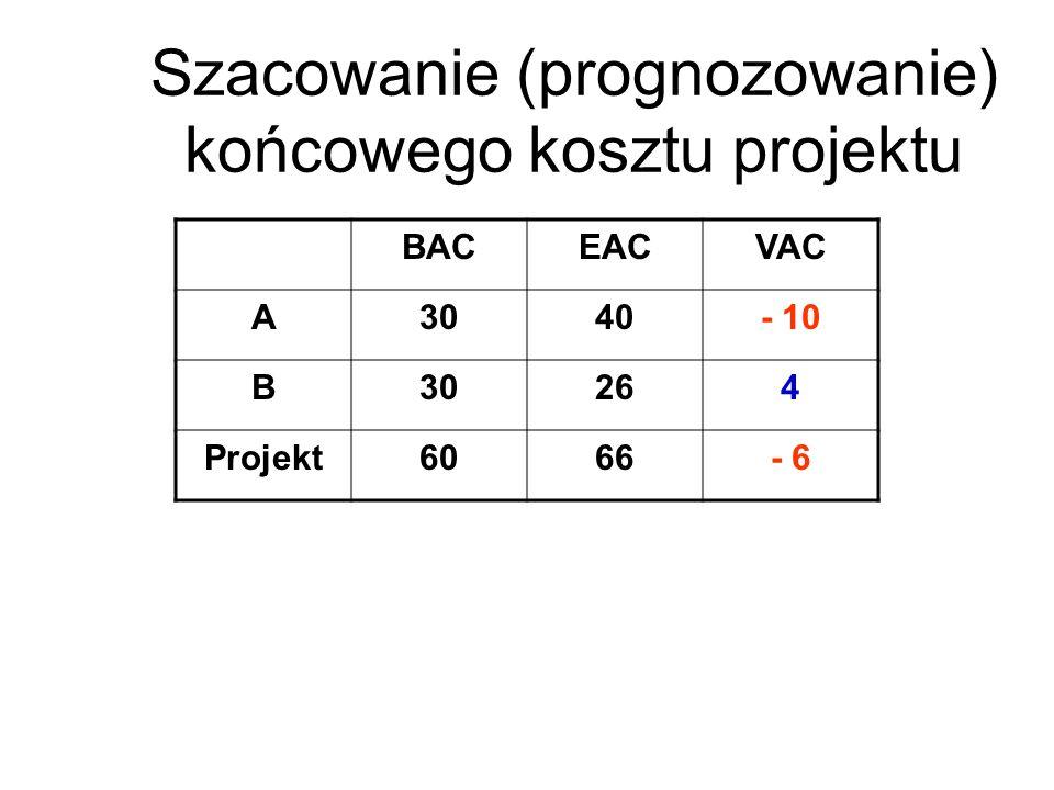 Szacowanie (prognozowanie) końcowego kosztu projektu