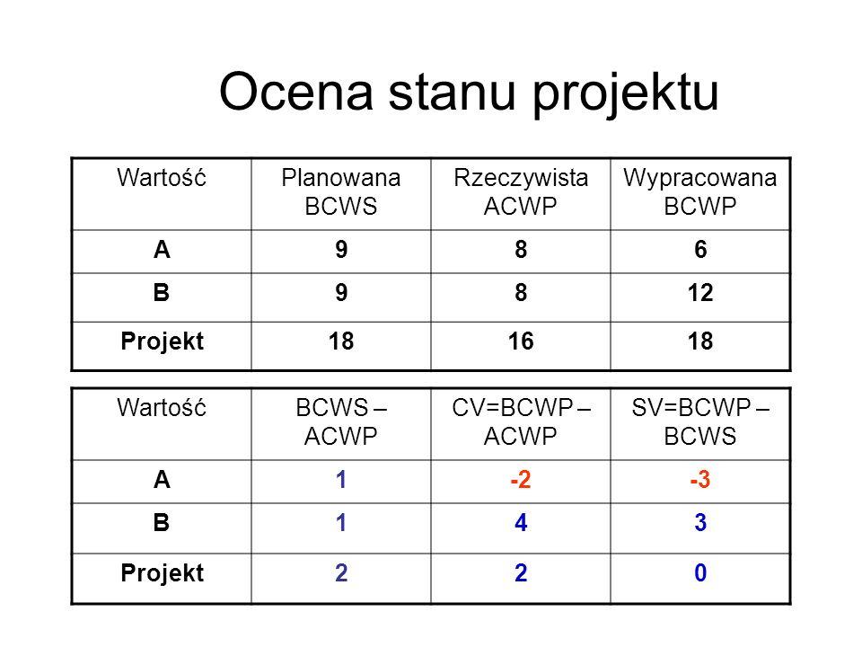 Ocena stanu projektu Wartość Planowana BCWS Rzeczywista ACWP