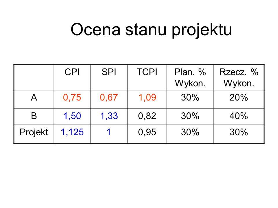 Ocena stanu projektu CPI SPI TCPI Plan. % Wykon. Rzecz. % Wykon. A
