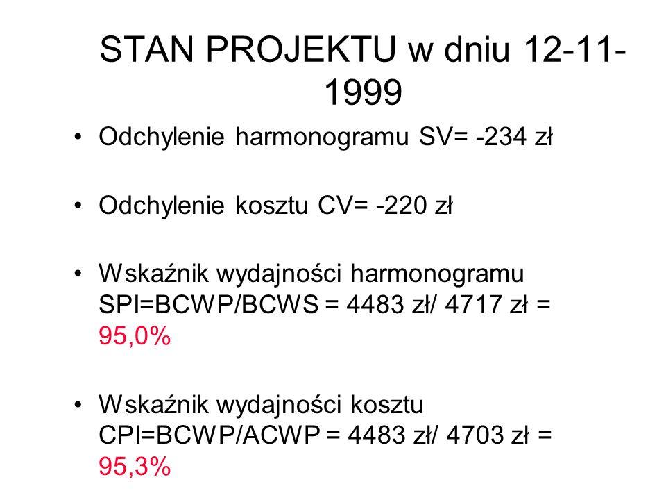 STAN PROJEKTU w dniu 12-11-1999 Odchylenie harmonogramu SV= -234 zł