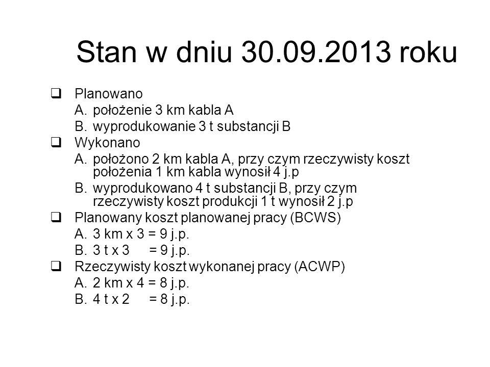 Stan w dniu 30.09.2013 roku Planowano położenie 3 km kabla A