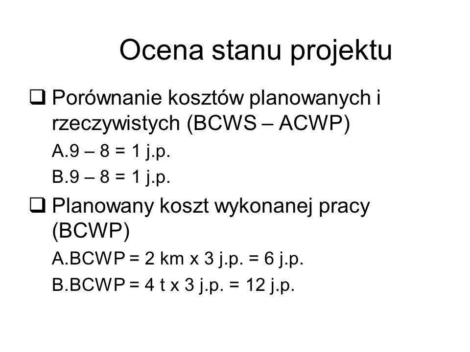 Ocena stanu projektu Porównanie kosztów planowanych i rzeczywistych (BCWS – ACWP) 9 – 8 = 1 j.p. Planowany koszt wykonanej pracy (BCWP)