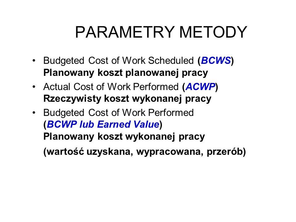 PARAMETRY METODY Budgeted Cost of Work Scheduled (BCWS) Planowany koszt planowanej pracy.
