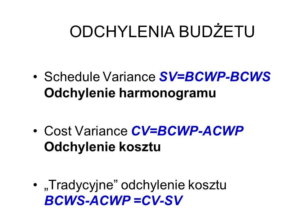 ODCHYLENIA BUDŻETU Schedule Variance SV=BCWP-BCWS Odchylenie harmonogramu. Cost Variance CV=BCWP-ACWP Odchylenie kosztu.