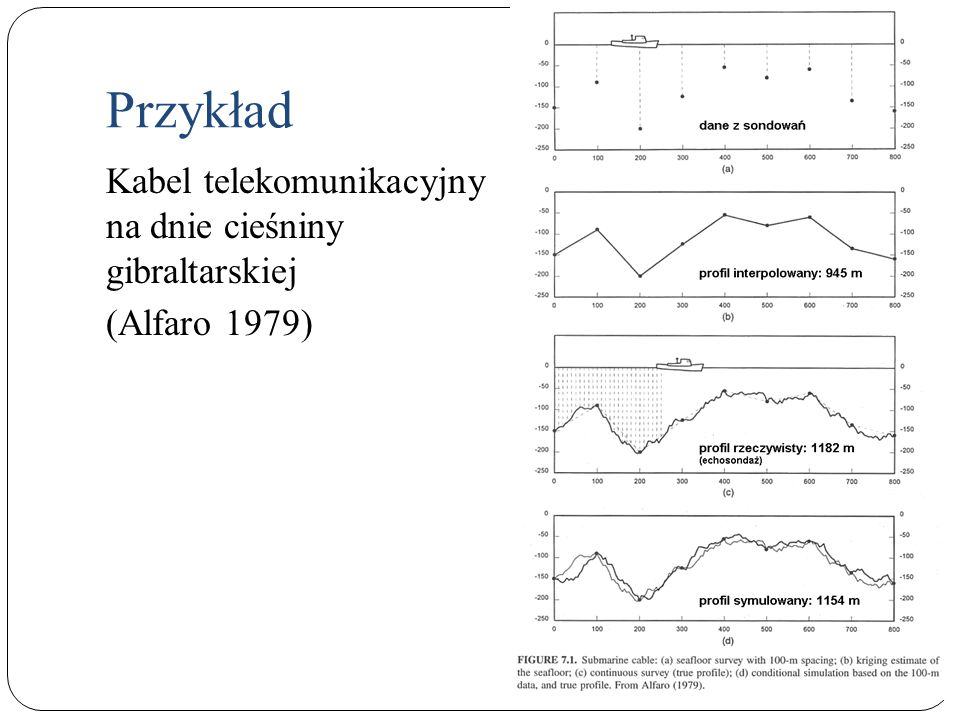 Przykład Kabel telekomunikacyjny na dnie cieśniny gibraltarskiej (Alfaro 1979)