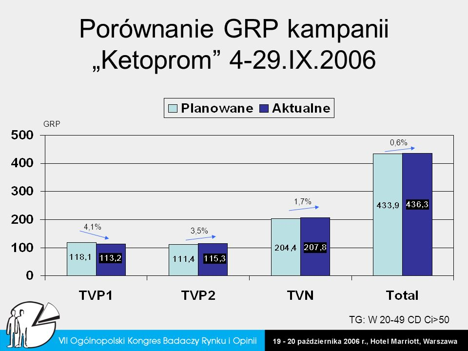 """Porównanie GRP kampanii """"Ketoprom 4-29.IX.2006"""