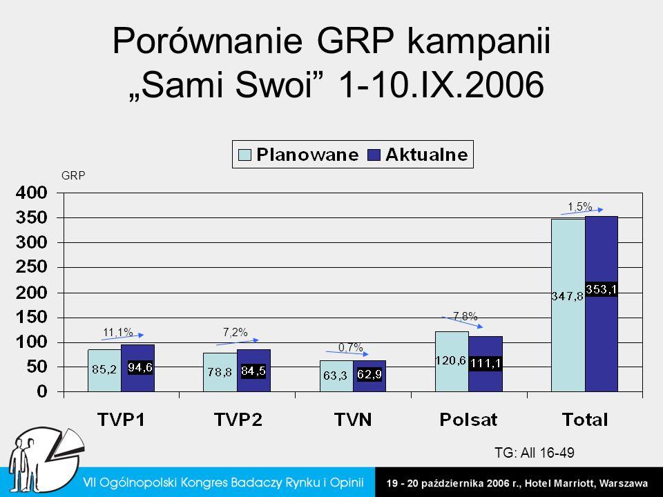 """Porównanie GRP kampanii """"Sami Swoi 1-10.IX.2006"""