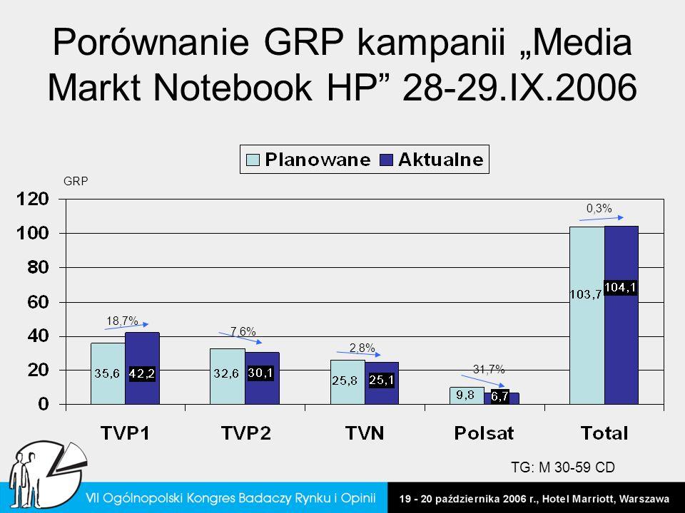 "Porównanie GRP kampanii ""Media Markt Notebook HP 28-29.IX.2006"