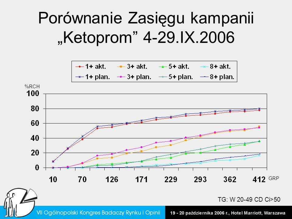 """Porównanie Zasięgu kampanii """"Ketoprom 4-29.IX.2006"""