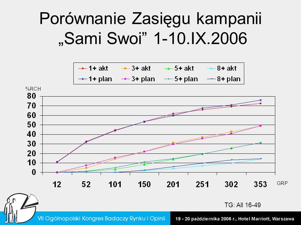 """Porównanie Zasięgu kampanii """"Sami Swoi 1-10.IX.2006"""