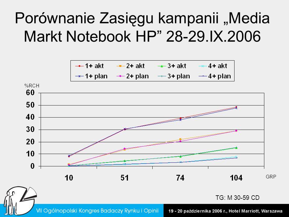"""Porównanie Zasięgu kampanii """"Media Markt Notebook HP 28-29.IX.2006"""