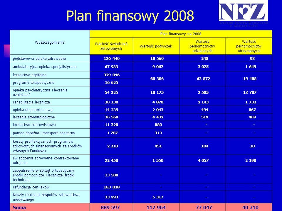 Plan finansowy 2008 Wyszczególnienie. Plan finansowy na 2008. Wartość świadczeń zdrowotnych. Wartość podwyżek.