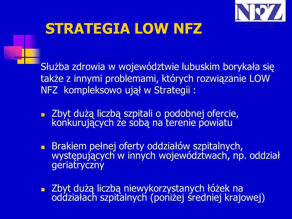 STRATEGIA LOW NFZ Służba zdrowia w województwie lubuskim borykała się