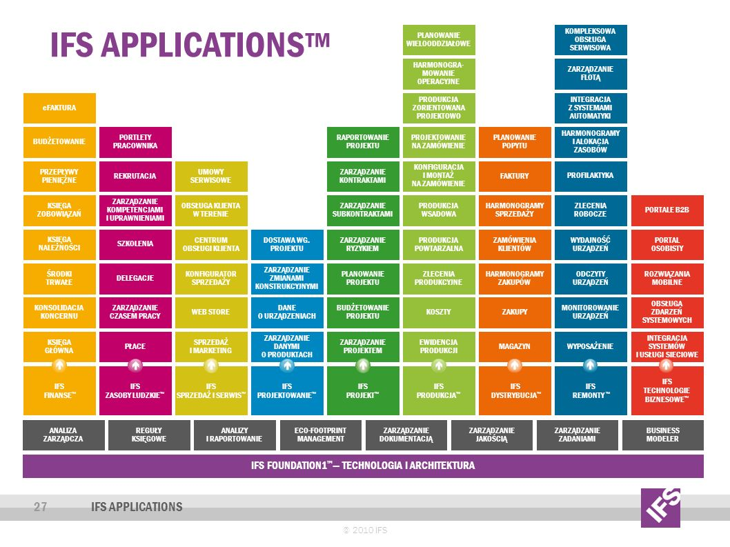 IFS Applications™ 27 Ifs applications