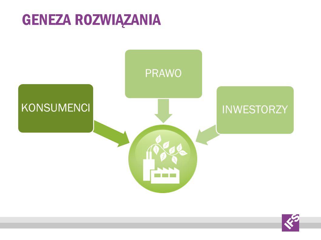 GENEZA rozwiązania PRAWO KONSUMENCI INWESTORZY IFS Presentation