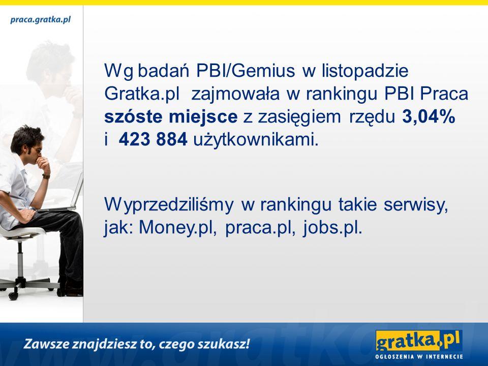 Wg badań PBI/Gemius w listopadzie