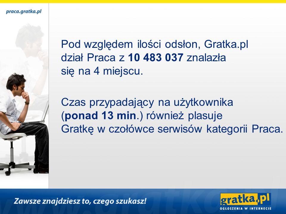 Pod względem ilości odsłon, Gratka.pl