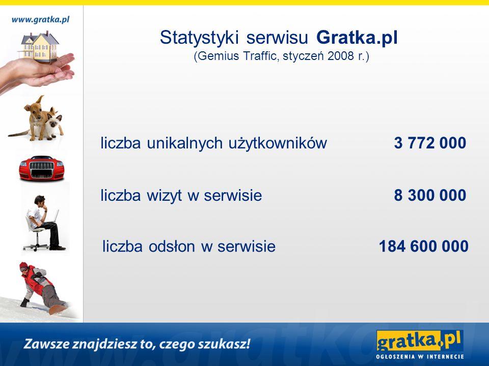 Statystyki serwisu Gratka.pl