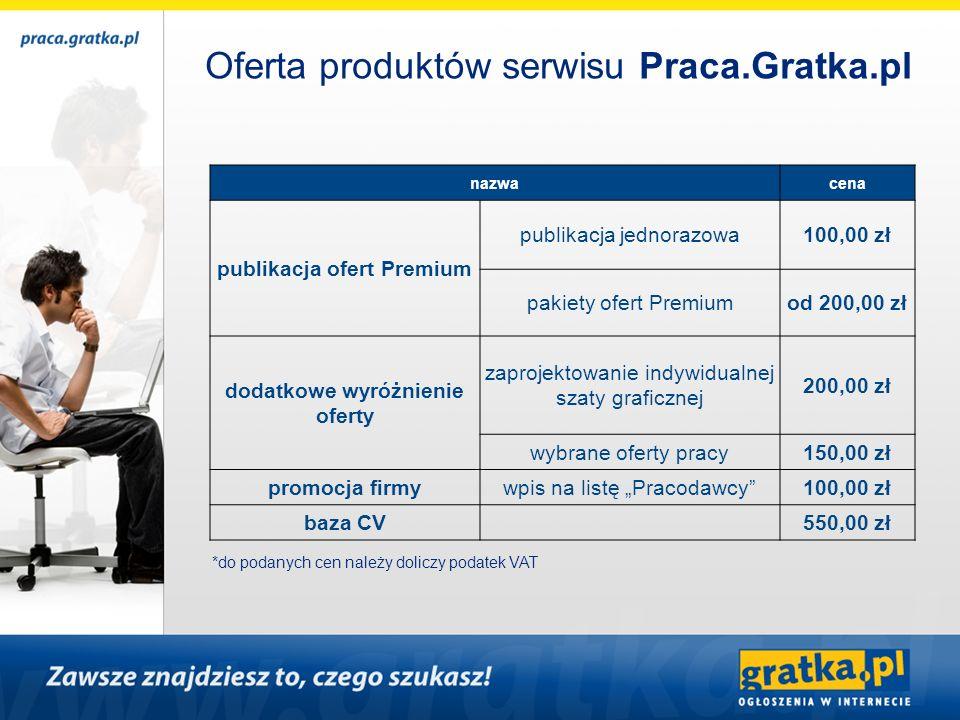 publikacja ofert Premium dodatkowe wyróżnienie oferty