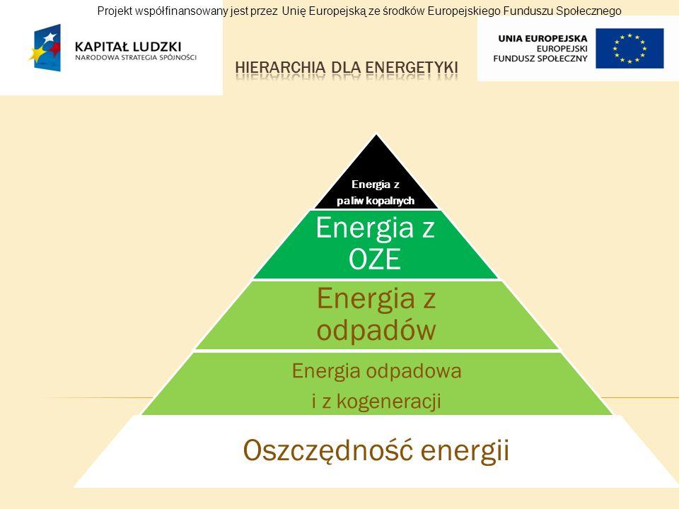 Hierarchia dla energetyki