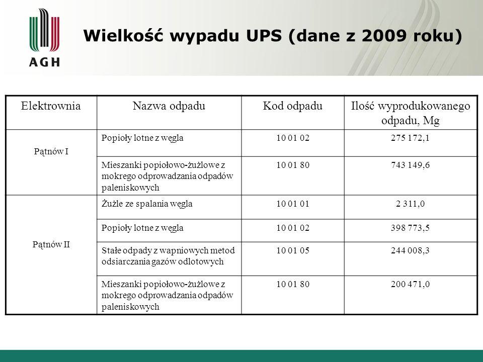 Wielkość wypadu UPS (dane z 2009 roku)