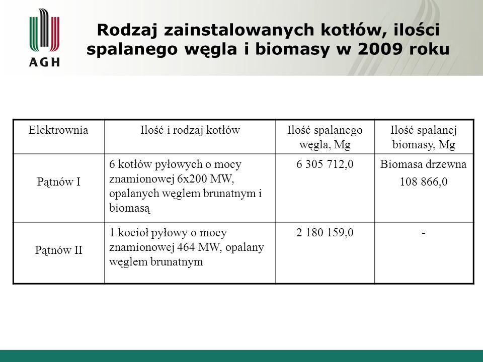 Rodzaj zainstalowanych kotłów, ilości spalanego węgla i biomasy w 2009 roku