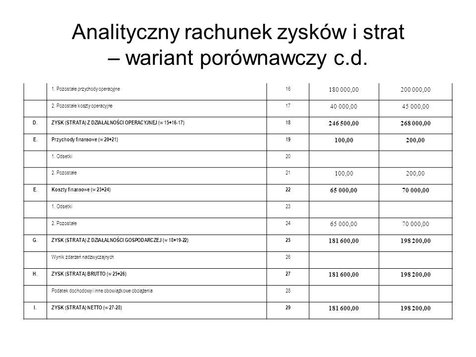 Analityczny rachunek zysków i strat – wariant porównawczy c.d.