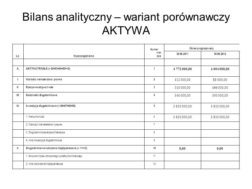Bilans analityczny – wariant porównawczy AKTYWA