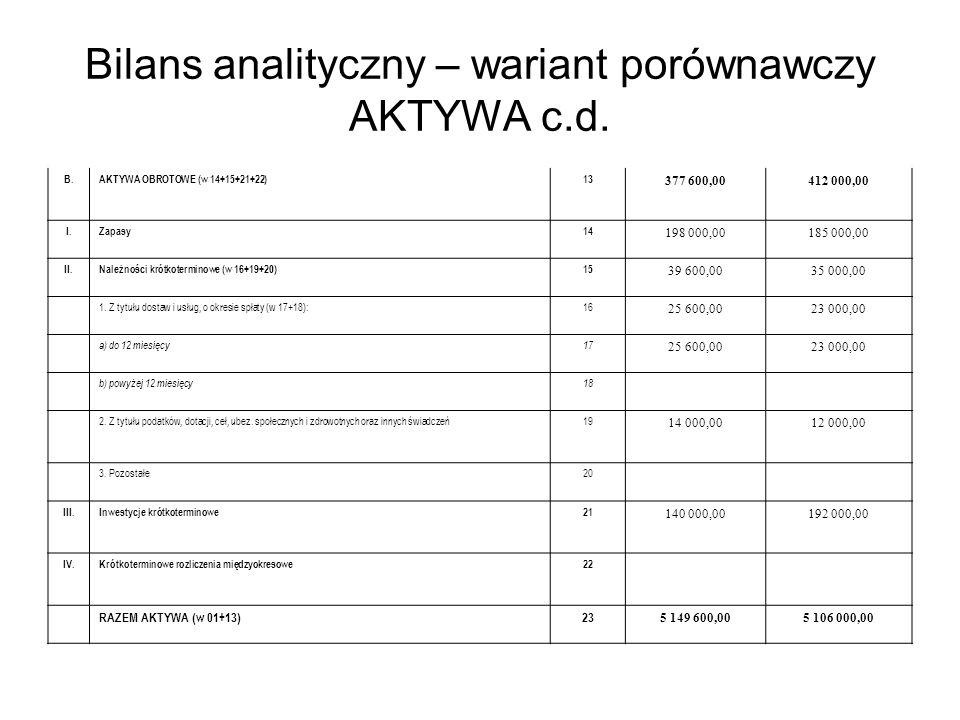 Bilans analityczny – wariant porównawczy AKTYWA c.d.
