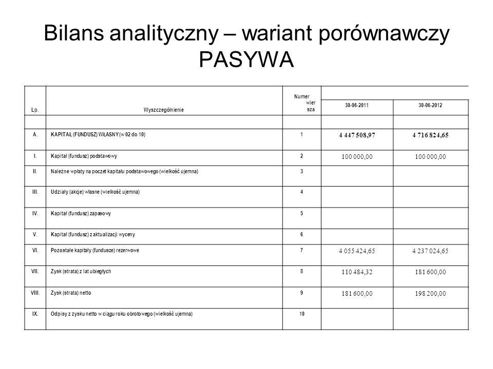 Bilans analityczny – wariant porównawczy PASYWA
