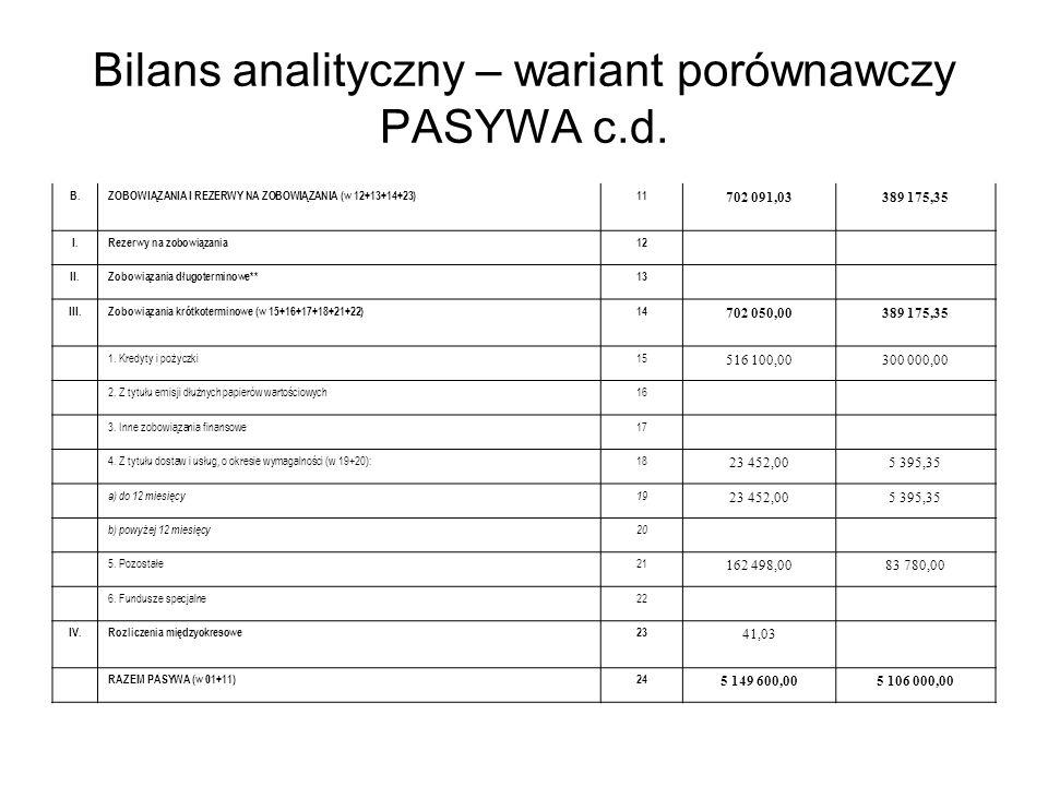 Bilans analityczny – wariant porównawczy PASYWA c.d.