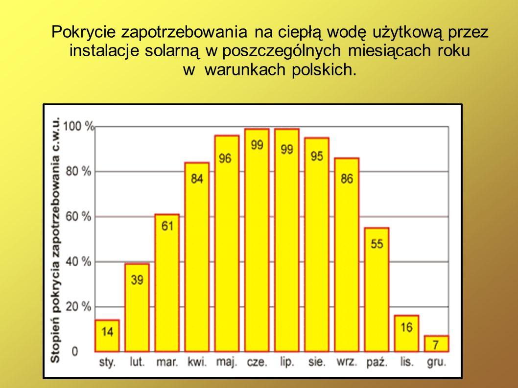 Pokrycie zapotrzebowania na ciepłą wodę użytkową przez instalacje solarną w poszczególnych miesiącach roku w warunkach polskich.
