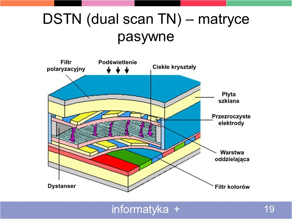 DSTN (dual scan TN) – matryce pasywne