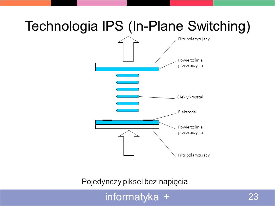 Technologia IPS (In-Plane Switching)