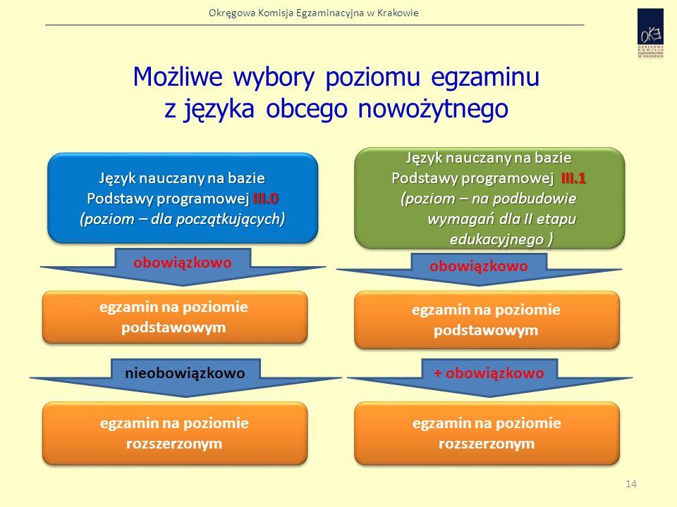 Możliwe wybory poziomu egzaminu z języka obcego nowożytnego