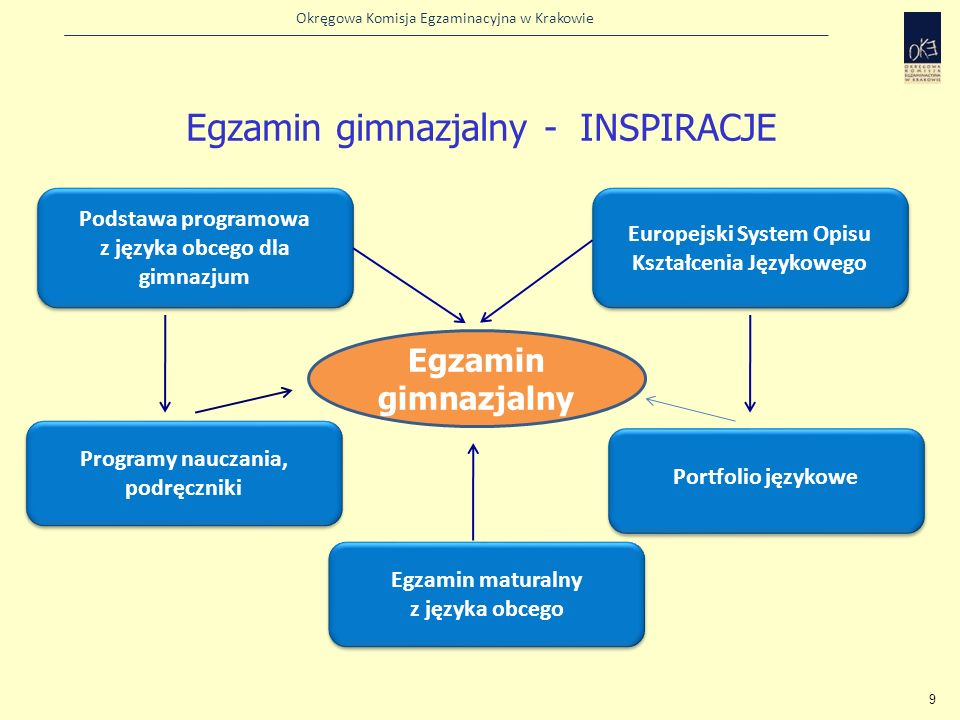 Egzamin gimnazjalny - INSPIRACJE