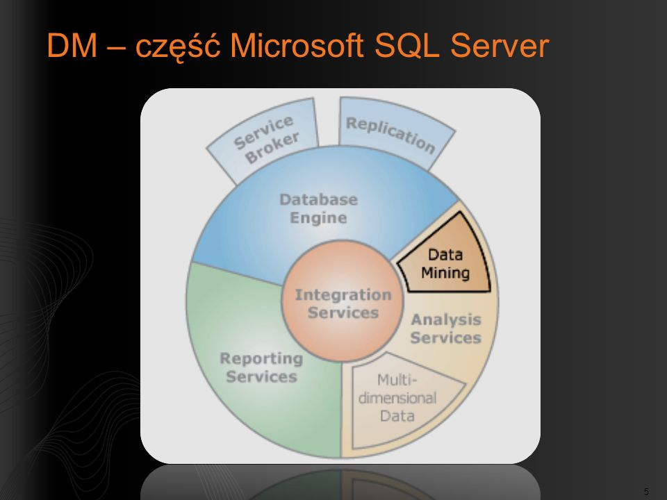 DM – część Microsoft SQL Server