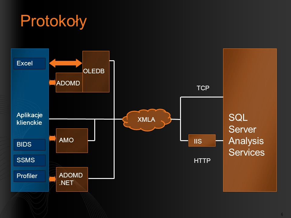 Protokoły SQL Server Analysis Services Excel OLEDB ADOMD TCP