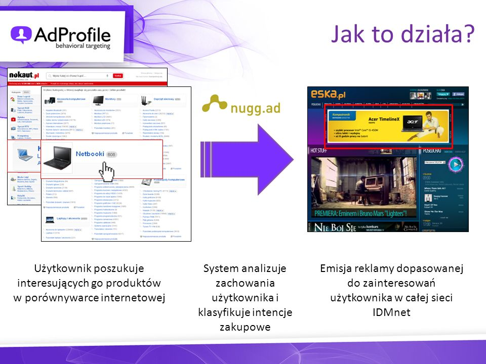 Jak to działa Użytkownik poszukuje interesujących go produktów w porównywarce internetowej.