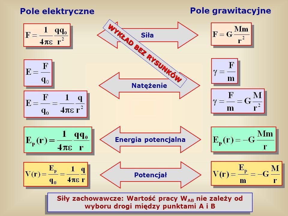 Pole elektryczne Pole grawitacyjne Siła WYKŁAD BEZ RYSUNKÓW Natężenie