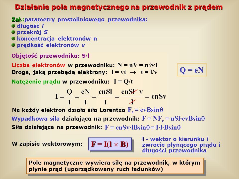 Działanie pola magnetycznego na przewodnik z prądem