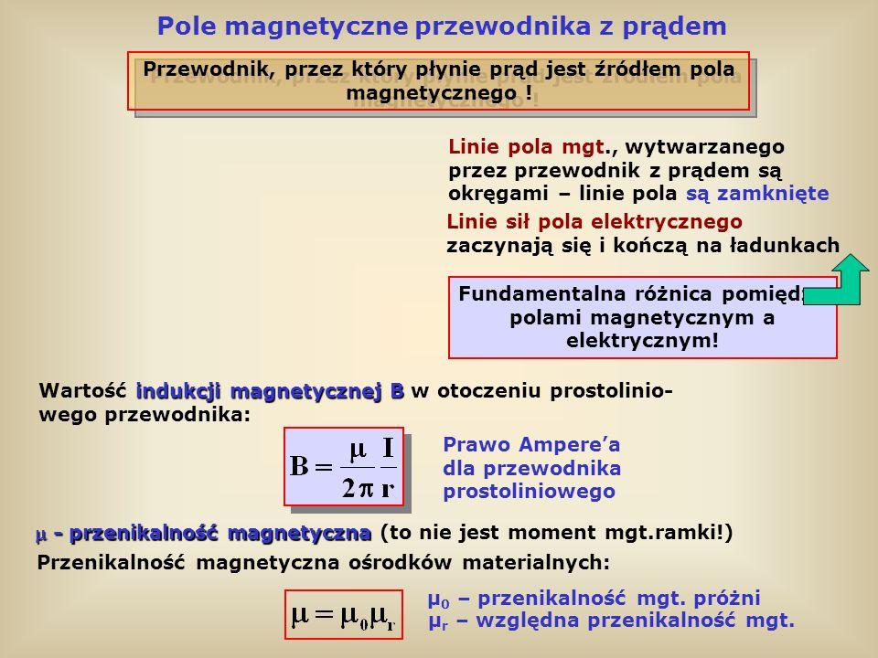 Pole magnetyczne przewodnika z prądem