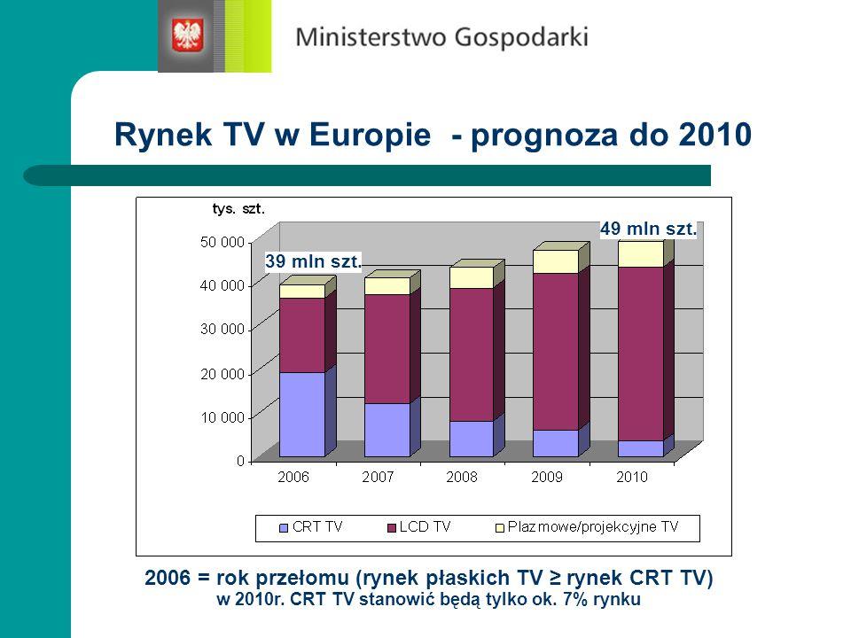 Rynek TV w Europie - prognoza do 2010