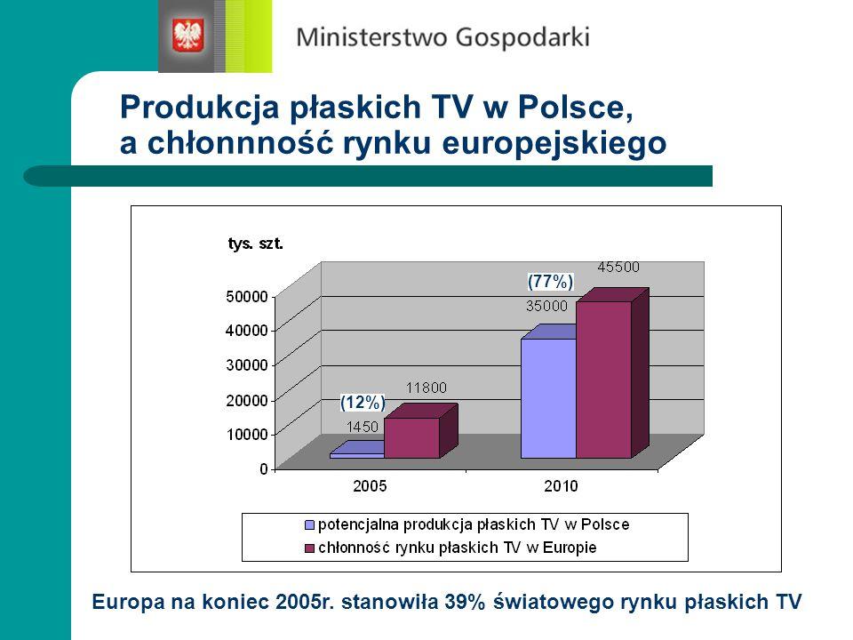 Produkcja płaskich TV w Polsce, a chłonnność rynku europejskiego