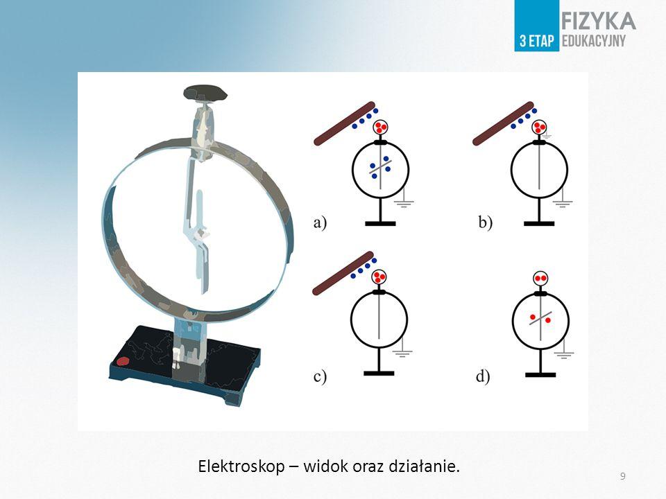 Elektroskop – widok oraz działanie.